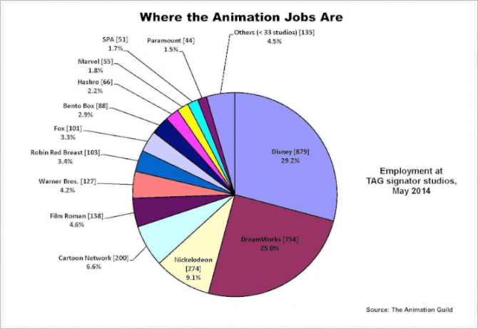 Animation-jobs-pie-chart__140513000457