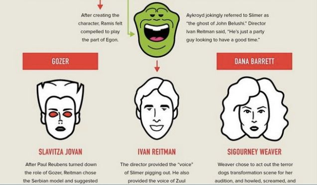 infografica ghostbusters 1
