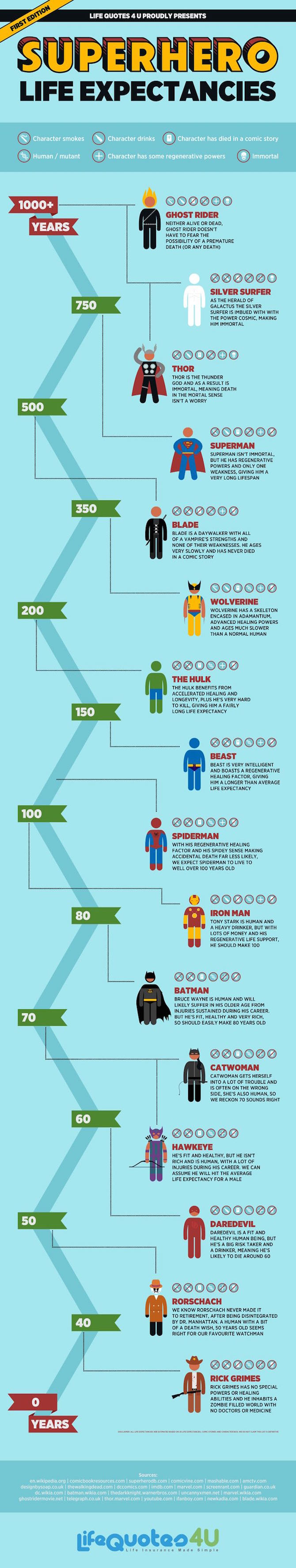 SuperheroLifeExpectancies