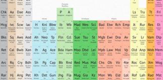 tavola periodica dello storytelling