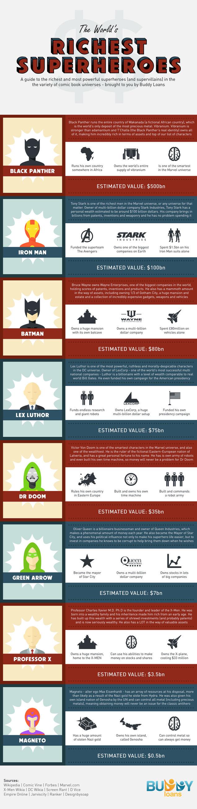supereroi più ricchi