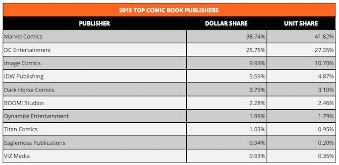 fumetti più venduti usa 2015