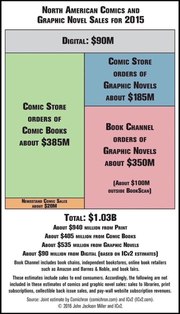 cifre dati vendita fumetto usa 2015 fumetto americano supera miliardo