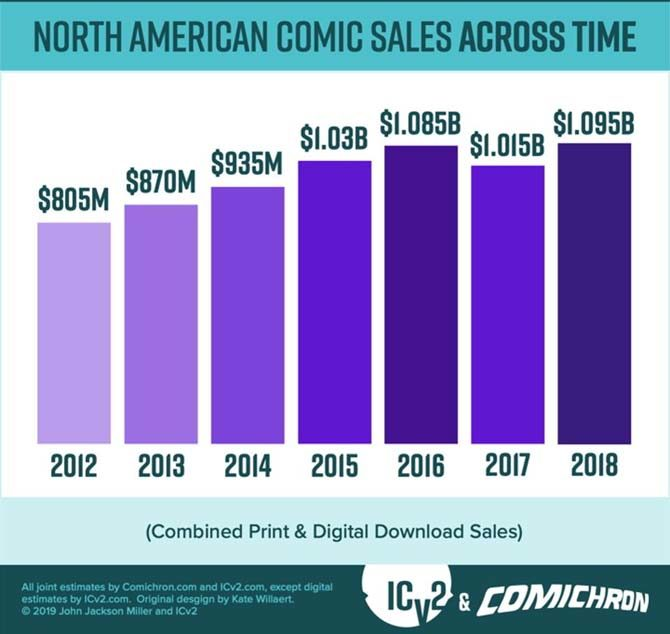 vendite fumetti usa 2018