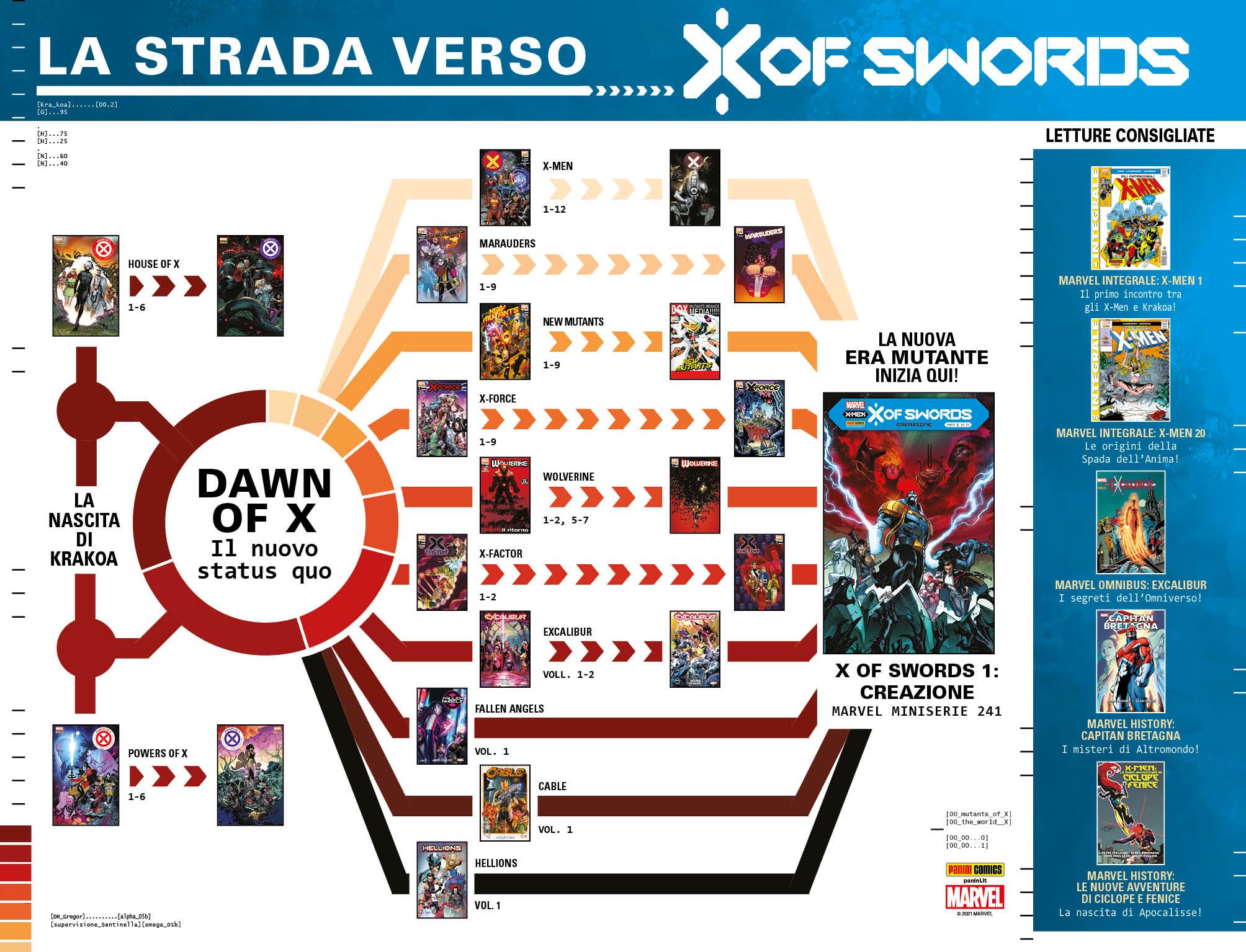 strada x of swords x-men