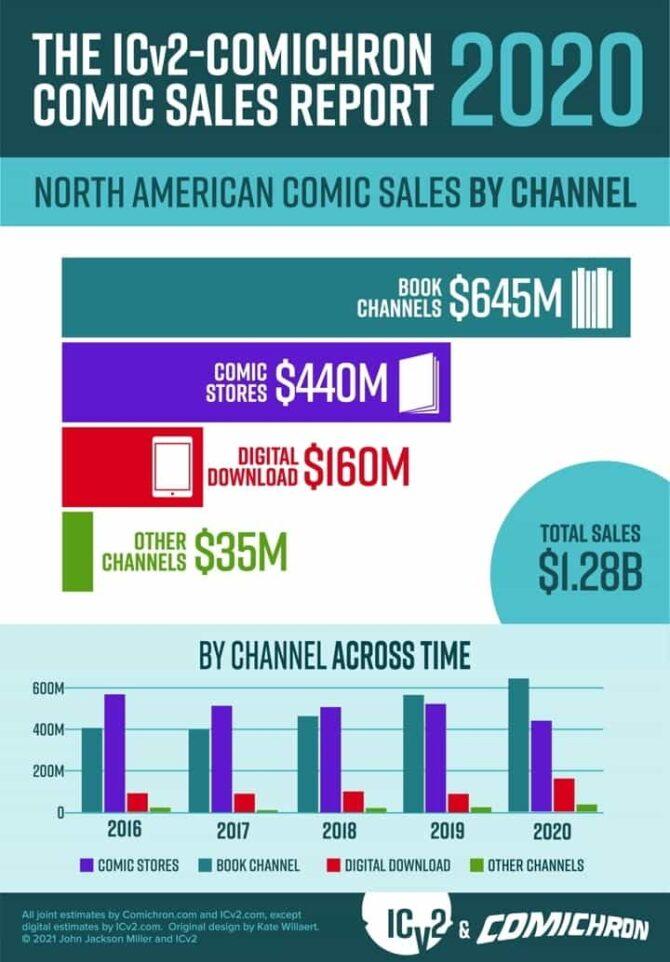 vendite fumetti usa 2020
